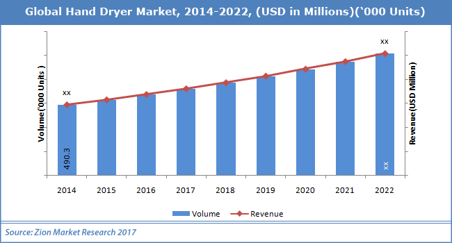 Global Hand Dryer Market